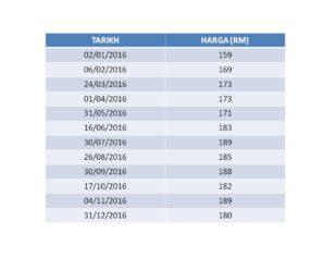 Rekod Harga Emas 2016